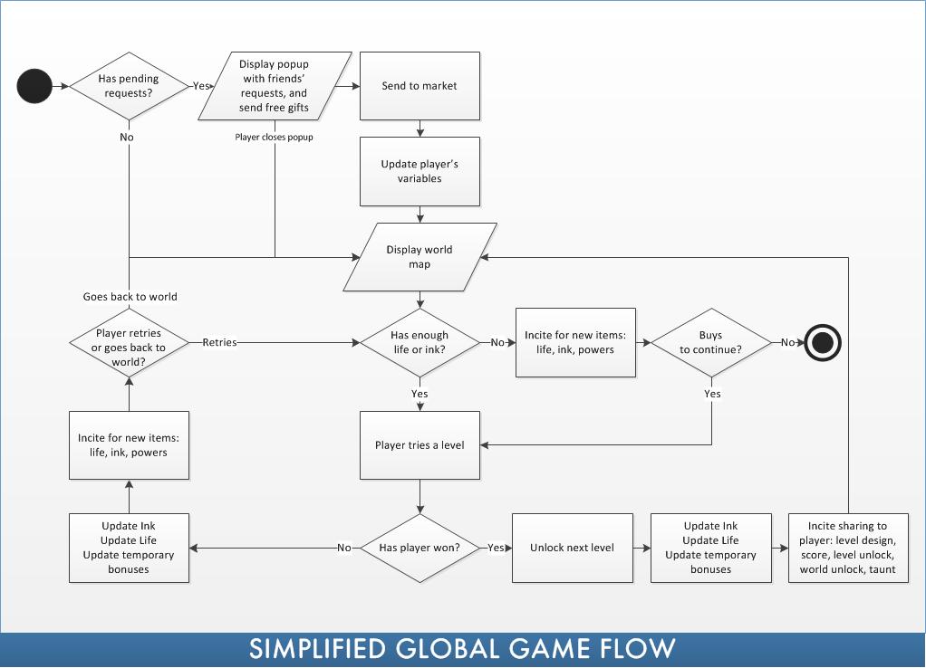 01-globalgameflow