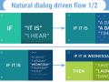 IfThisThenThat - Presentation 1.0(1)