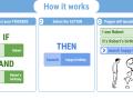 IfThisThenThat - Presentation 1.1